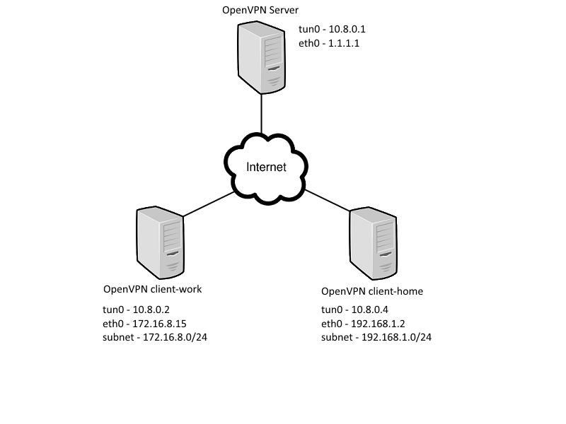 OpenVPN route